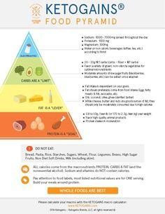 The Ketogains Food Pyramid - Ketogains