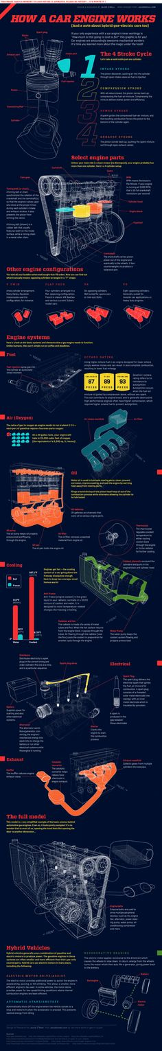 """Did you know that your car will take in 20,000 cubic feet of oxygen to burn 20 gallons of fuel? That's the equivalent of a 2,500 sq. ft. house! If your only experience with a car engine's inner workings is """"How much is that going to cost to fix?"""" this graphic is for you! Car engines are astoundingly awesome mechanical wonders. It's time you learned more about the magic under the hood!"""