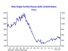 Latest New Home Sales (October 2015)