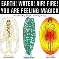 51 Best DNA Activation images in 2019 | Spirituality, Gout