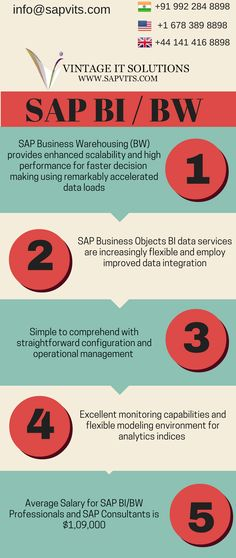 SAP R 3 Architecture has three layers Presentation Layer,Application - best of business blueprint sap co