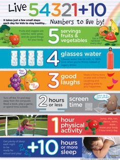 The Live 54321+10 Poster for Kids communicates six numbers to live by to encourage good nutrition and healthy habits in children. This health and wellness poster promotes an easy to remember countdown that helps kids make healthy choices. These numbers to live by include 5 servings of fruits and vegetables, 4 glasses of water, 3 good laughs, 2 hours or less screen time, 1 hour of physical activity, and 10 or more hours of sleep.