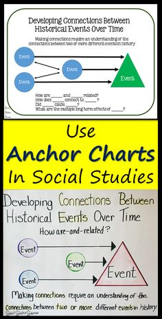 I love how anchor charts help your students master Social Studies Skills. They are bright and colorful and can be used in a variety of ways! Social Studies Skills include: -making connections over time -sequencing -categorizing -identifying cause and effect relationships -comparing and contrasting -finding the main idea -summarizing -making generalizations and predictions -drawing inferences and conclusions -primary sources: OPTIC, SOAPStone and APPARTS
