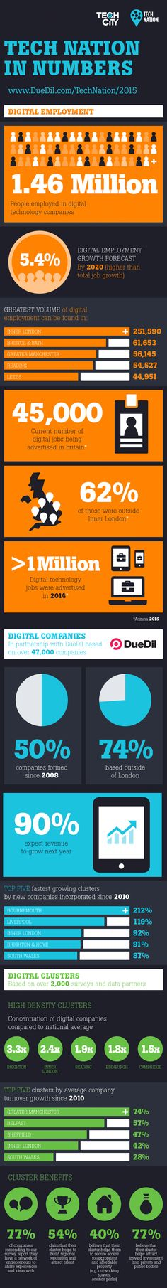 Tech Nation in Numbers #infographic #Technology #Career