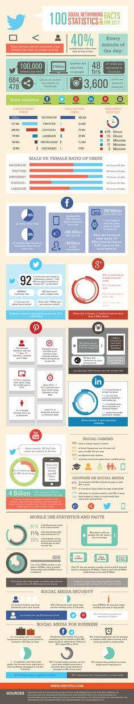 100 estadísticas y datos sobre Redes Sociales en 2012 #infografia #infographic #socialmedia