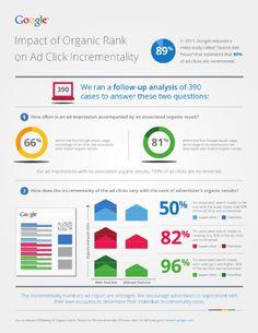 Google Study: SEO Plus Search Advertising Equals More Clicks #SEO #Google #SocialMedia