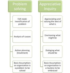 from problem solving to appreciative inquiry