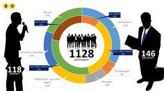 Vezi cine sunt participantii la evenimentele Business Days  Infograficul este generat fara informatiile de la ultimele doua editii Business Days. Versiunea actualizata va fi disponibila in luna februarie 2016.