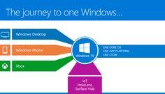 Windows 10 Brings All Platforms Together