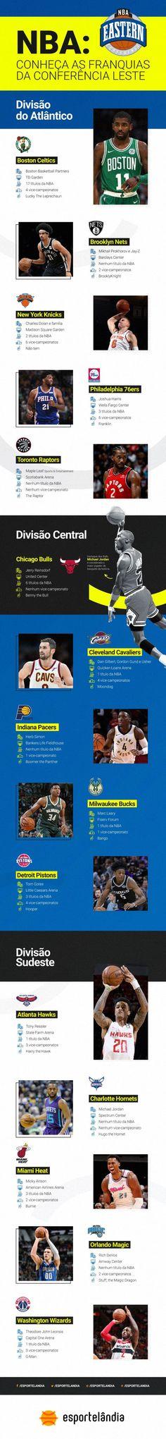 7e2ec1a379 Como é a divisão dos times da NBA por conferências. Times da NBA. Qual