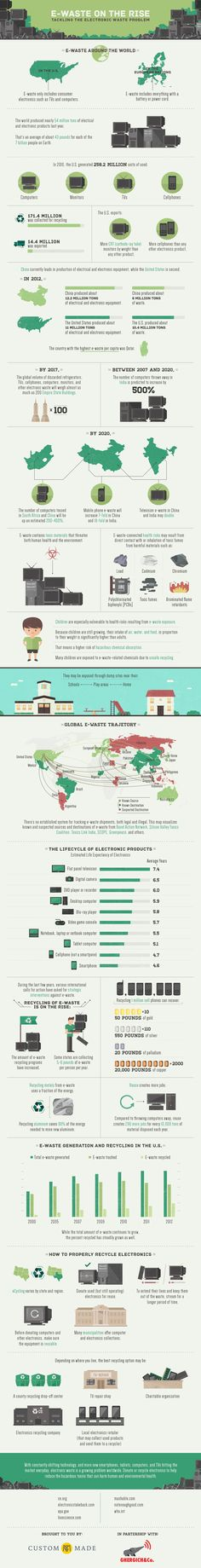 E-waste on the Rise Infographic - http://www.custommade.com/blog/e-waste/