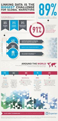 Les défis du marketing digital selon les professionnels