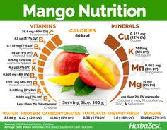 Mango Nutrition is an excellent source of vitamin C which is crucial for the well-functioning of the immune system, as well as for proper plant-based iron absorption, strong bones, and heart health. In spite of its seemingly high level of sugar, the mango Vitamin A, Health Diet, Health And Nutrition, Mango Nutrition Facts, Fruit Nutrition, Human Nutrition, Smart Nutrition, Recipes, Healthy Dieting