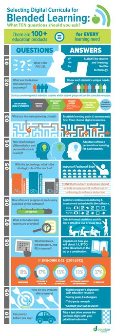 How to Choose Digital Curricula for Blended Learning Infographic