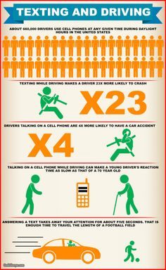 Texting and Driving  Infographic