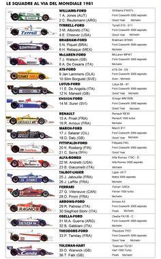 monoposto formula 1 1981 Stock Car, Nascar, F1 News, Car Cleaning Hacks, Racing Events, Formula 1 Car, F1 Season, F1 Drivers, F1 Racing
