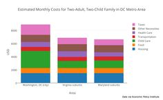Cost to raise a family in Washington, DC
