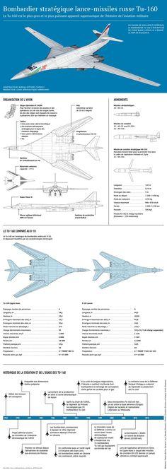 La nouvelle vie du Tu-160, l'aviation militaire mondiale bouleversée Plus