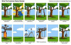 Funny cartoon on Product Management — ChrisDouglas.com