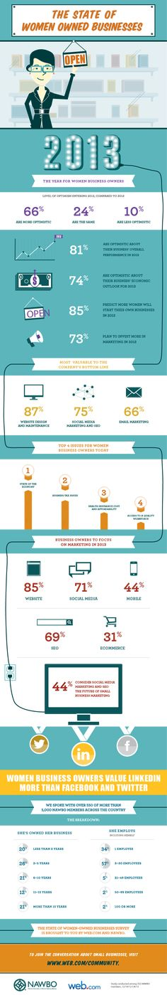 The state of women owned businesses #infographic