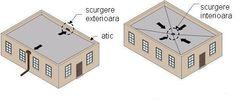 Scurgerea apei de pe terase poate fi facuta pe exterior sau prin interiorul casei. Se monteaza coloane pluviale sau burlane. Flat Roof