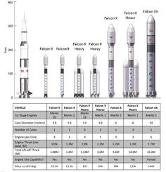 SpaceX - Plans for Falcon Heavy Lift Vehicles
