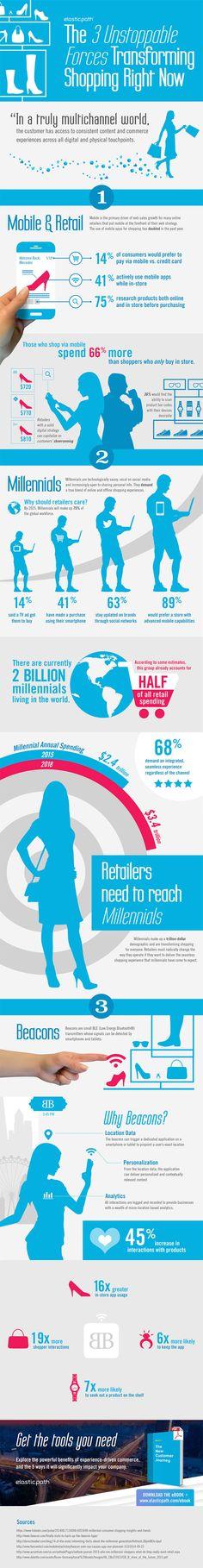 La transformación del Comercio #mobile #millenials #ecommerce