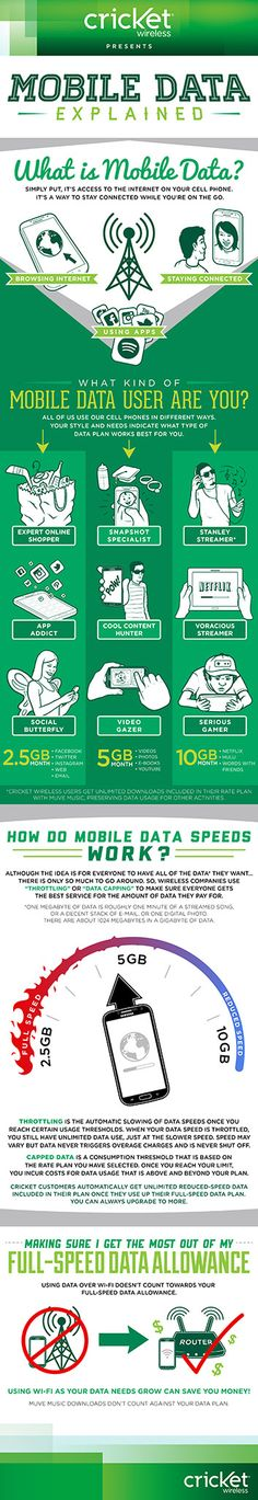 CRICKET_MOBILE DATA_FINAL_V7_web  Good explanation of Data speed and usage! Even I understand it now!
