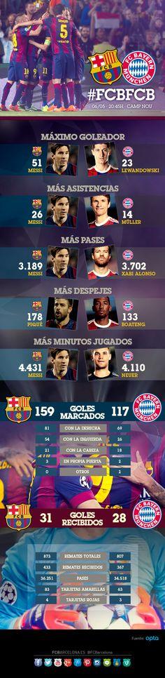Infográfico:La comparativa entre Barça y Bayern | FC Barcelona