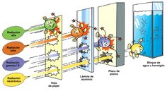 Resultado de imagen para radiactividad caracteristicas emisiones