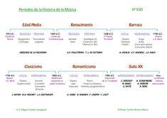 MAPA CONCEPTUAL HISTORIA MÚSICA.jpg (634×448)