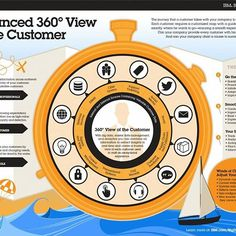 #bigdata are a fantastic #opportunity to build a true 360° #customer #view. Interesting #infographic by #IBM. #analytics #mdm #technology #business #value