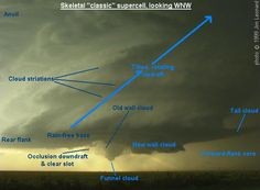 skeletal 'classic' supercell (strongest and longest lasting type of storm).