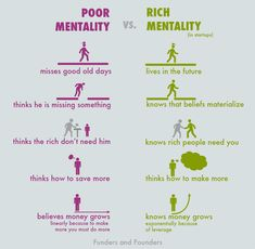 Poor Mentality vs Rich Mentality in startups