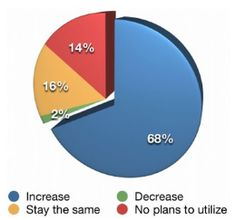 % of marketers who plan to invest more into blogging