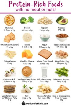 Recipes Snacks Protein 20 Protein-Rich Foods (that aren't meat or nuts!) - looking to add more protein to lunches or snacks, but in a nut-free school or have a kiddo who isn't a fan of meat? Here's a list of 20 protein-rich foods to try! Protein Cupcakes, Protein Desserts, Protein Rich Foods, High Protein Recipes, Protein Foods For Kids, High Protien Foods, Foods That Have Protein, High Protein Snacks On The Go, Vegetarian Protein Sources