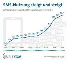 SMS-Nutzung seit 1999