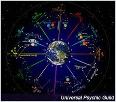 List of Guides and Steps on How Read Your Own Natal Chart