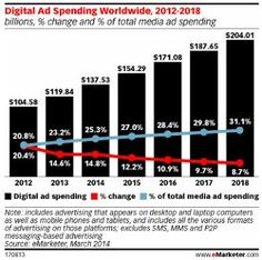 There's no doubt that marketing budgets are shifting. As digital marketing gains…