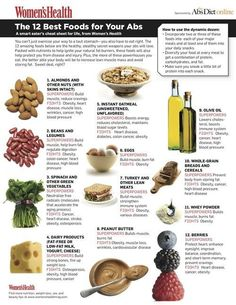 The 12 best foods for your abs. Note about the olive oil one-- only good when cold. Dangerous when heated at high temps (little known fact)