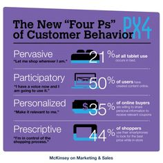 The Four Ps of Customer Behavior show how customers now browse and purchase items mostly using technology. More and more stores are starting to create apps to make shopping easier for the customer to do at home or on the go. Brittany H.