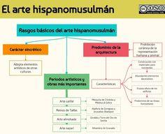 Imagen Line Chart, Art History, Mythology, Medieval, Diagram, Maps, History Teachers, Mind Map Template, Teaching Resources