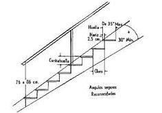 Resultado de imagen para medidas de escaleras