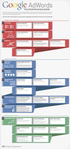 Google Adwords - Small Business Guide #Google #GoogleAdwords