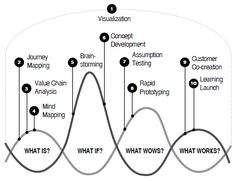 design thinking process - Google Search