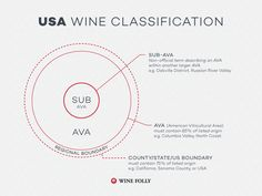 United States AVA: American Viticultural Areas #wine #wineeducation #AVA #CWAS
