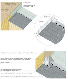 Awesome Roof Flashing Done Right   Extreme How To