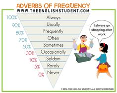 The English Student, www.theenglishstudent.com, the english students, adverbs of frequency, adverbs of frequency percentage, adverbs of frequency diagram, adverbs of manner, difference between adverbs of frequency, ESL website, best educational blog, ESl teaching resources,