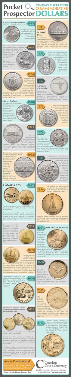 CdnCoin.com Original Infographic: Canada's Circulating Commemorative Dollars