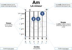 Le guide visuel des accords de guitare faciles pour débutants